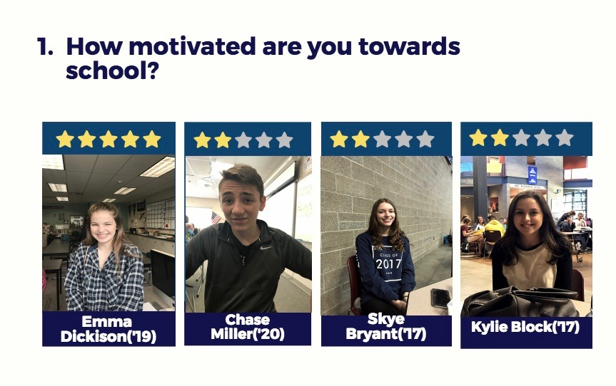AHS students were asked to rate their motivation towards school during the summer months.