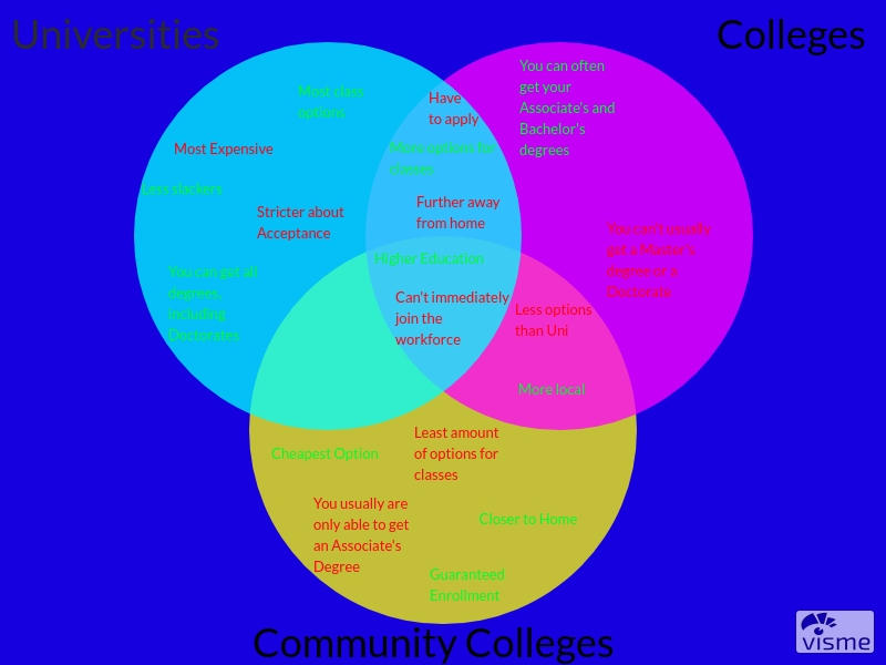 A venn diagram of the similarities and differences of Universities, Colleges, and Community Colleges.