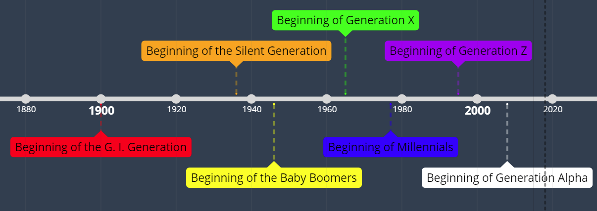 A timeline of the current living generations.